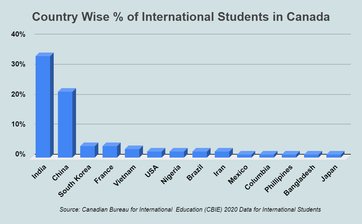 Country-wise Percentage of International Students in Canada