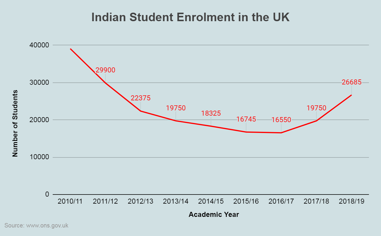 Indian Student Enrolment in the UK, Study in UK