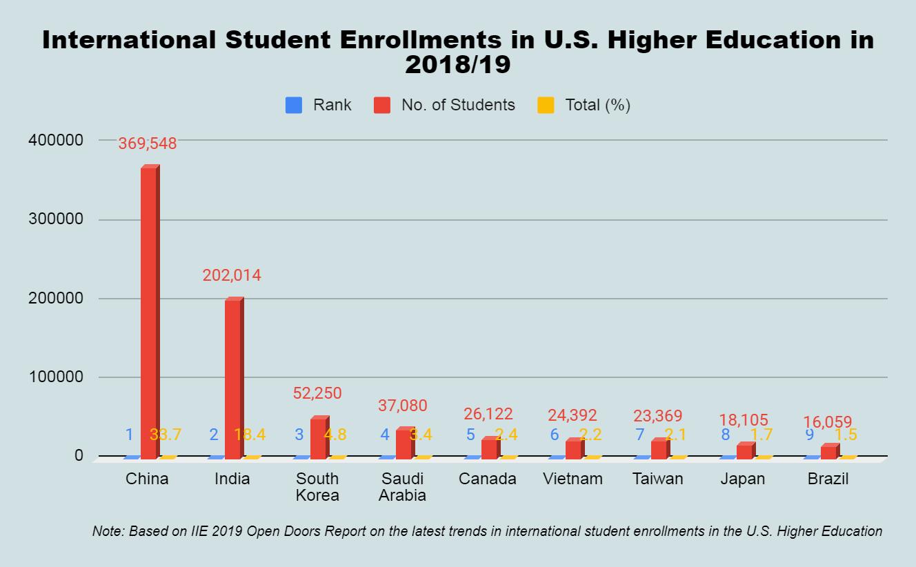 International Student Enrollments in US Higher Education in 2018/19