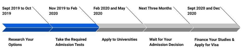 January 2021 Intake to Study in the USA