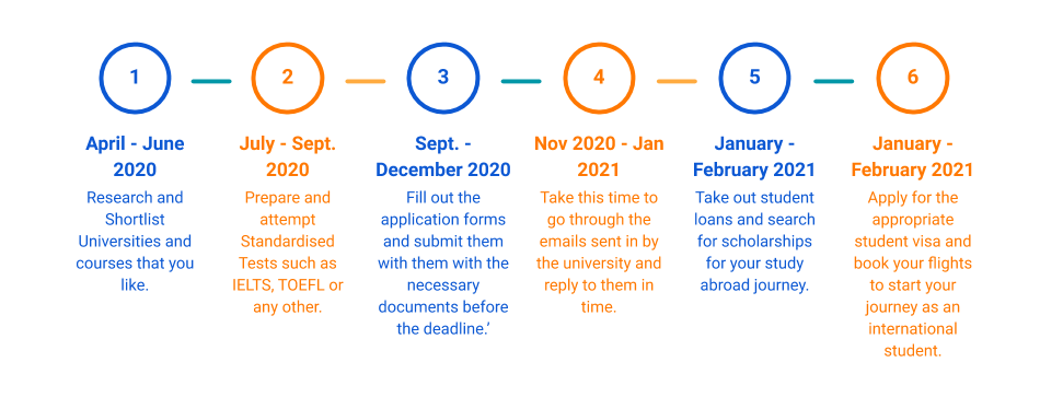 Timeline for January Intake in Canada