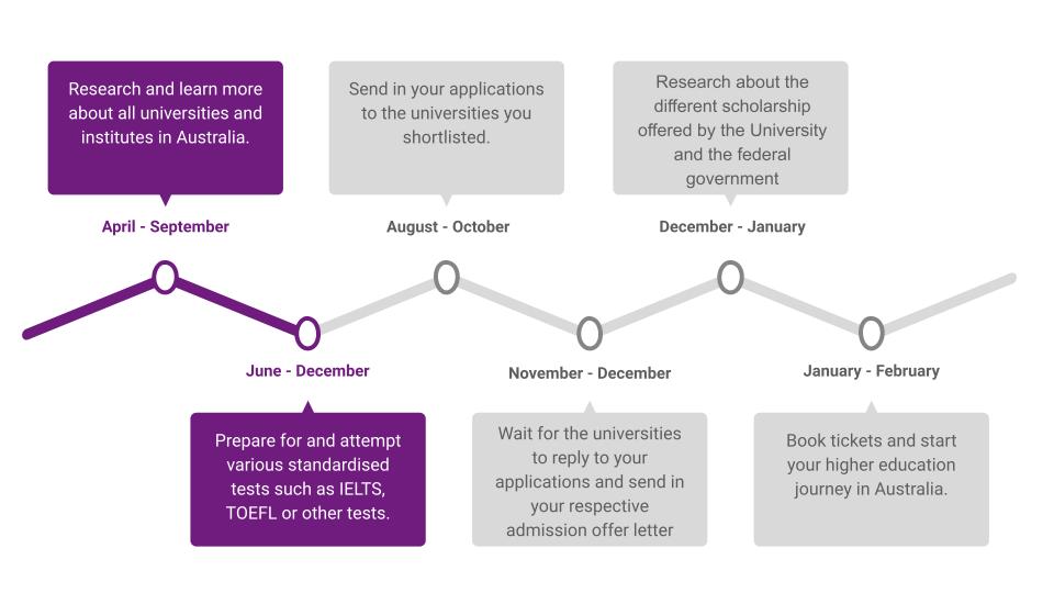 Timeline for February Intake in Australia