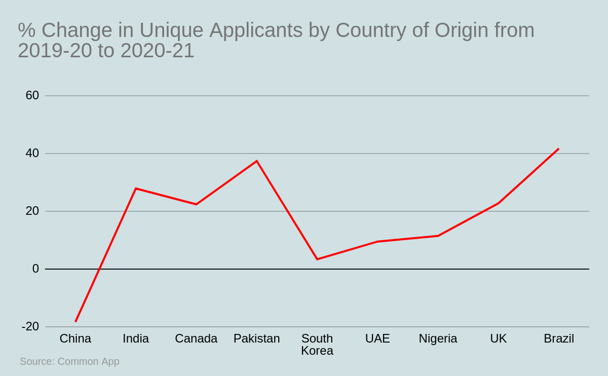 % Change in Unique Applicants by Country of Origin from 2019-20 to 2020-21