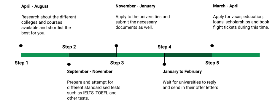 Timeline for September Intake in Canada