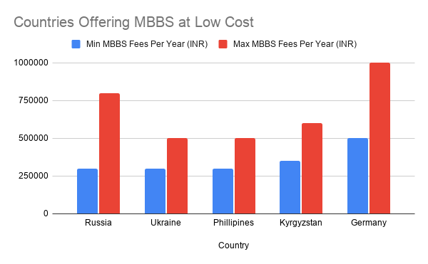 Countries Offering MBBS At Low Cost