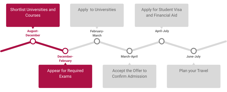 Timeline For July Intake In New Zealand