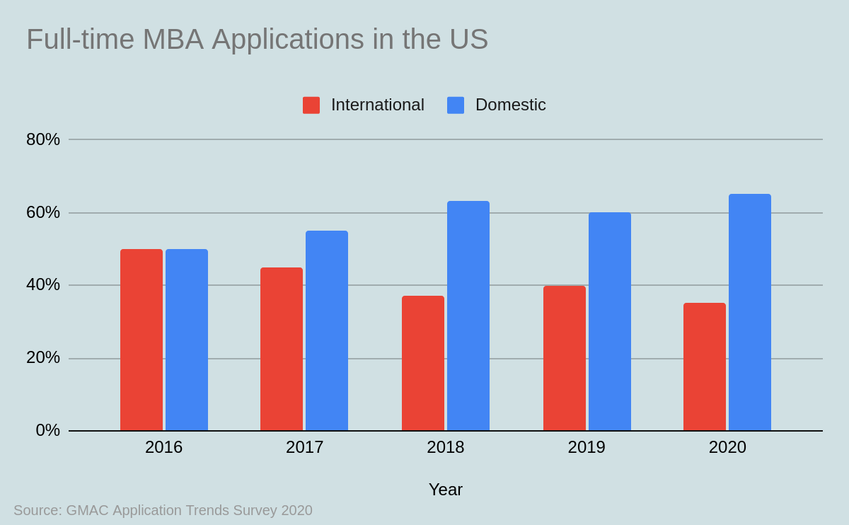 Full-time MBA Applications Trend in the US