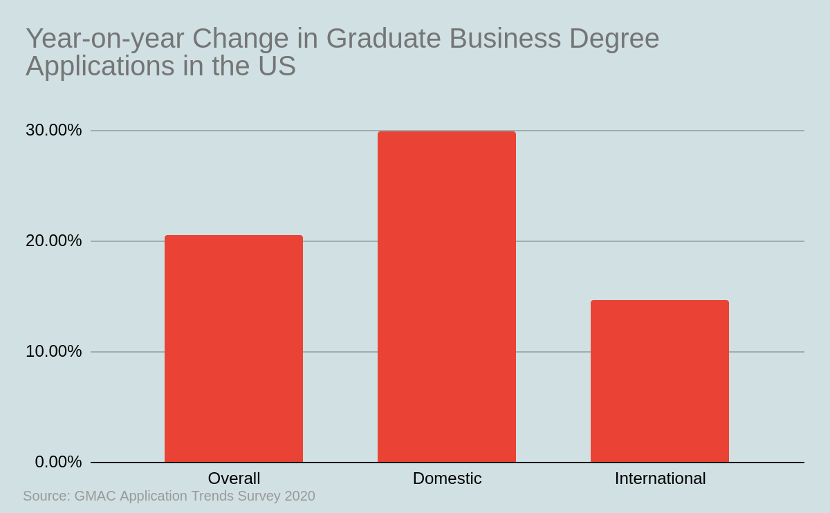 Year-on-year Change in Graduate Business Degree Applications in the US