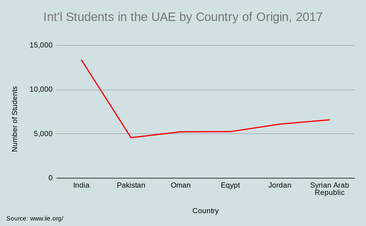 Int'l Students in the UAE by Country of Origin, 2017