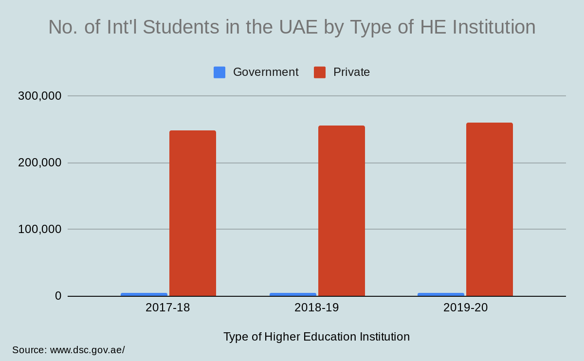 No. of Int'l Students in the UAE by Type of HE Institution