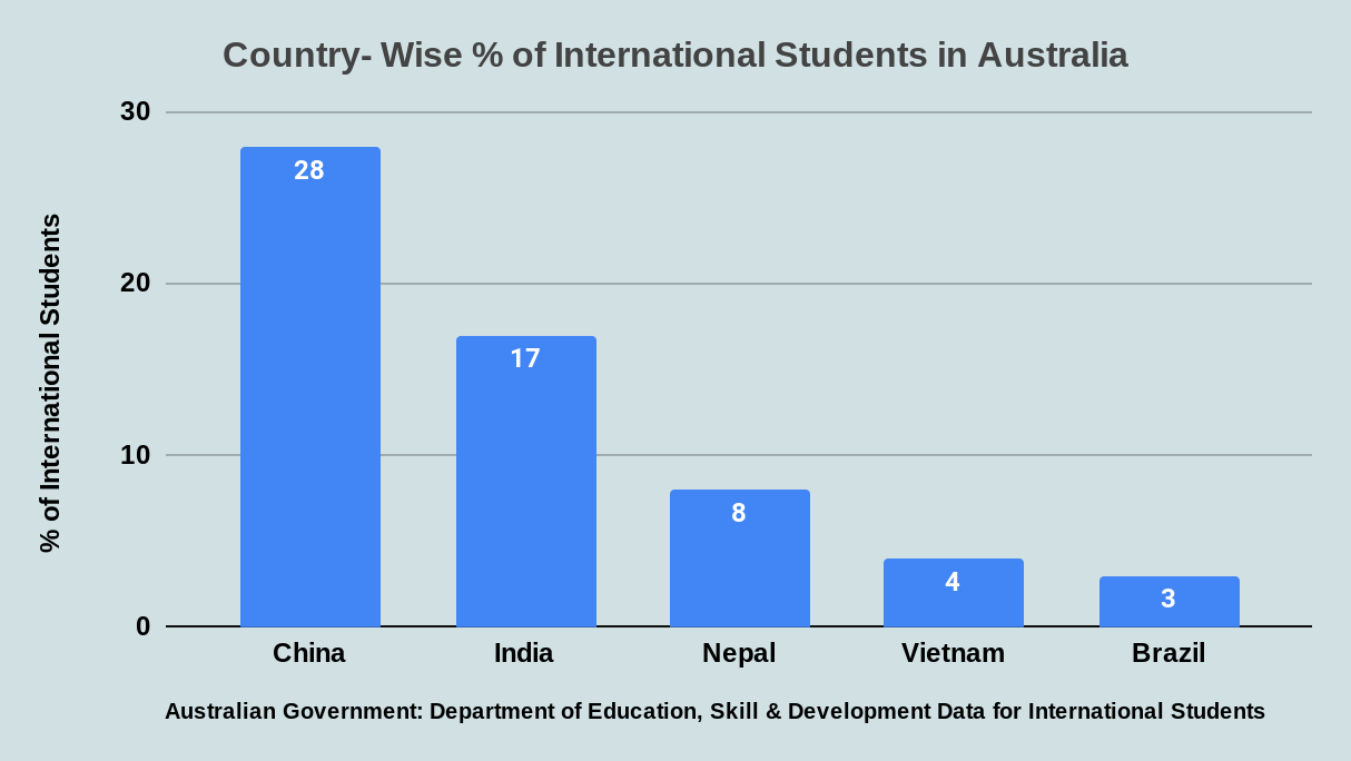 Country- Wise % of International Students in Australia