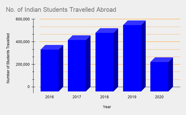 Number of Indians Travelling Abroad for Studies