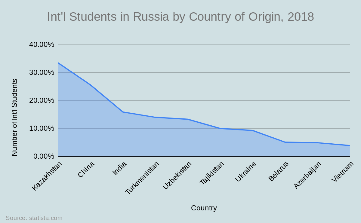 Int'l Students in Russia by Country of Origin, 2018