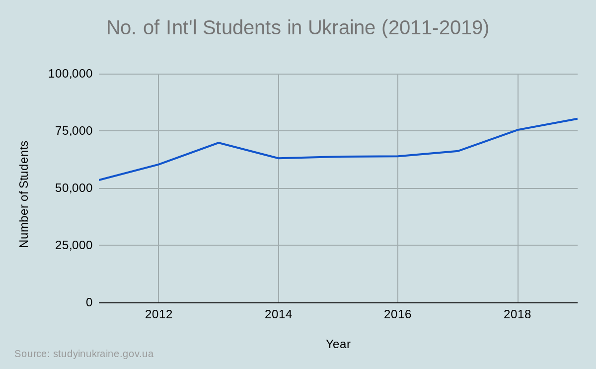 No. of Int'l Students in Ukraine (2011-2019)