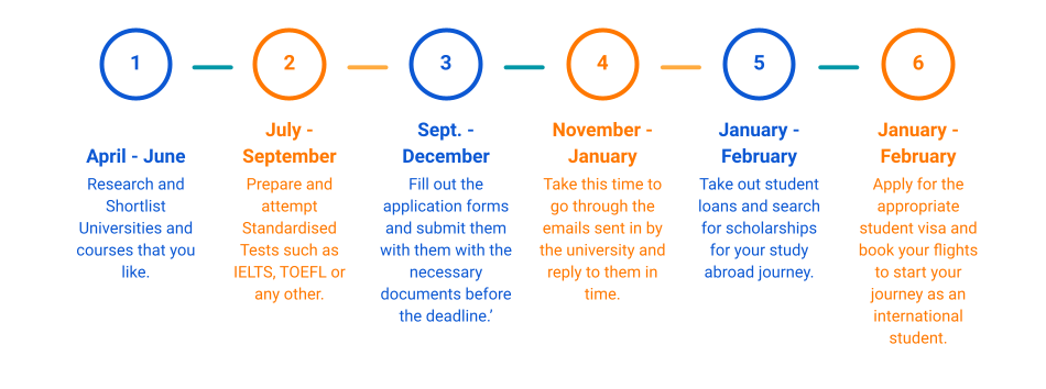 Fiu Academic Calendar Fall 2022.Study In Canada Timeline For January 2022 Intake Articles Study Abroad By Collegedekho