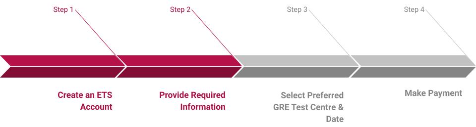 Online GRE Registration